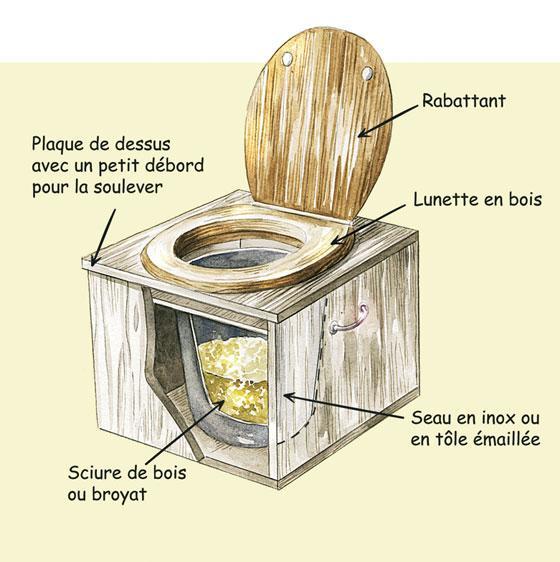 toilettes s ches une action cologique et conomique. Black Bedroom Furniture Sets. Home Design Ideas